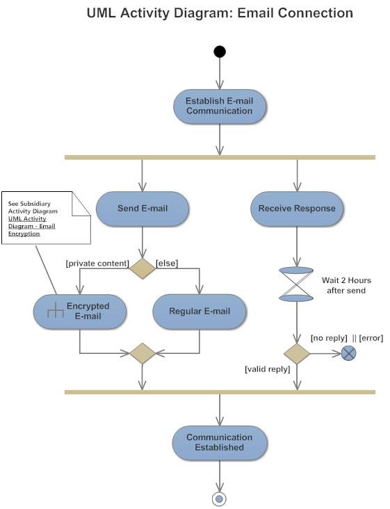 Activity diagram activity diagram symbols examples and more activity diagram example ccuart Choice Image