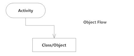 Activity diagram activity diagram symbols examples and more object flow activity diagram ccuart Image collections