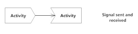 Activity diagram activity diagram symbols examples and more sent and received symbols activity diagram ccuart Choice Image