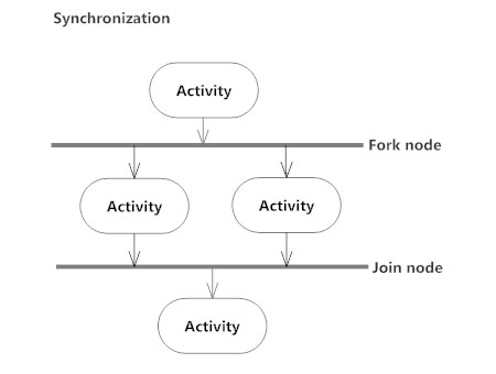 Activity diagram activity diagram symbols examples and more synchronization activity diagram ccuart