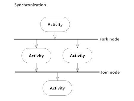 61af3733f899 Activity Diagram - Activity Diagram Symbols