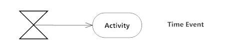 Time event - Activity diagram