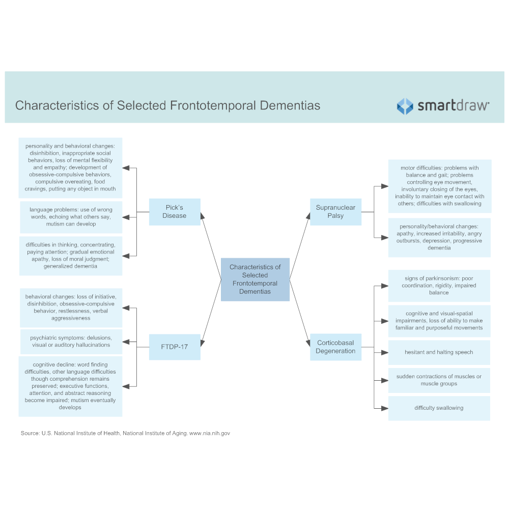 Example Image: Characteristics of Selected Frontotemporal Dementias