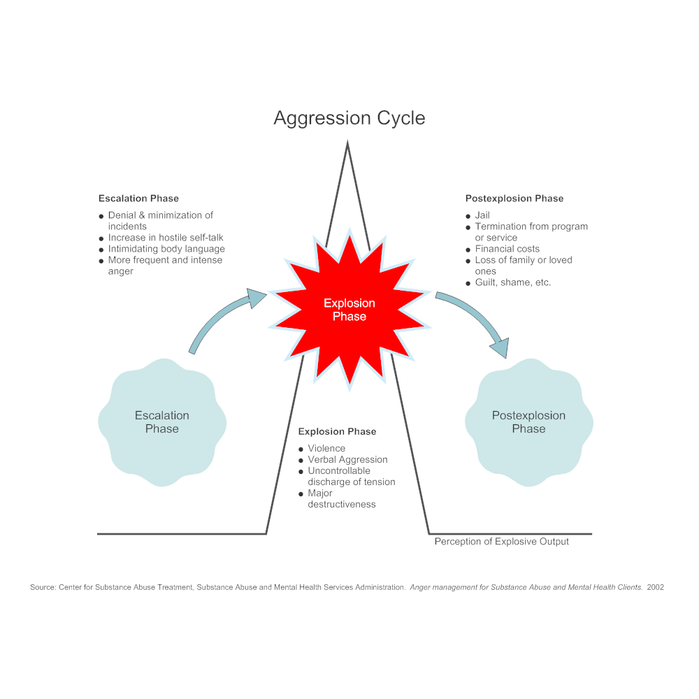Example Image: Aggression Cycle