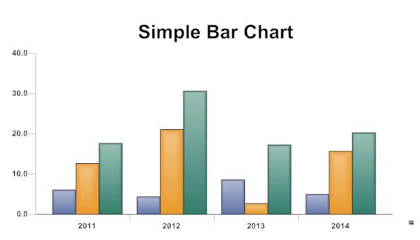Ielts blog   Chocolate   Bar graph line graph and pie chart IELTS Mentor
