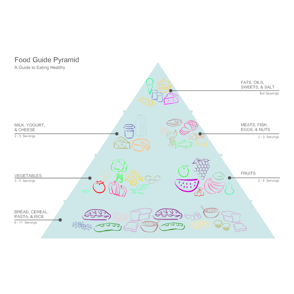 food pyramid diagram pyramid diagram yelom agdiffusion com