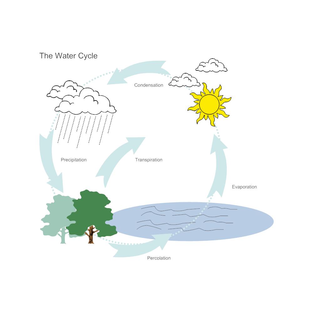 Water Cycle Diagram – Water Cycle Diagram Worksheet