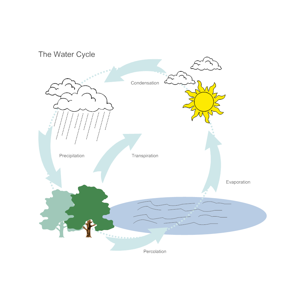 Water cycle diagram ccuart Gallery