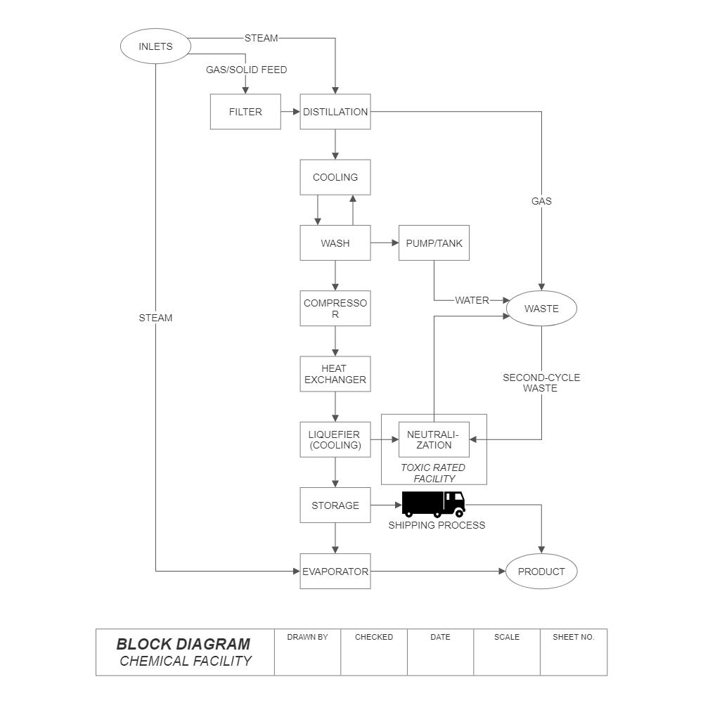 block diagram chemical facility example of network diagram click to edit this example · example image block diagram chemical facility