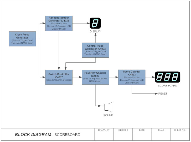 Types Of Block Diagrams - Auto Electrical Wiring Diagram •