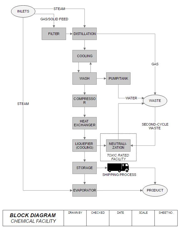 block diagram maker free online app download rh smartdraw com block diagram program free block diagram program in matlab