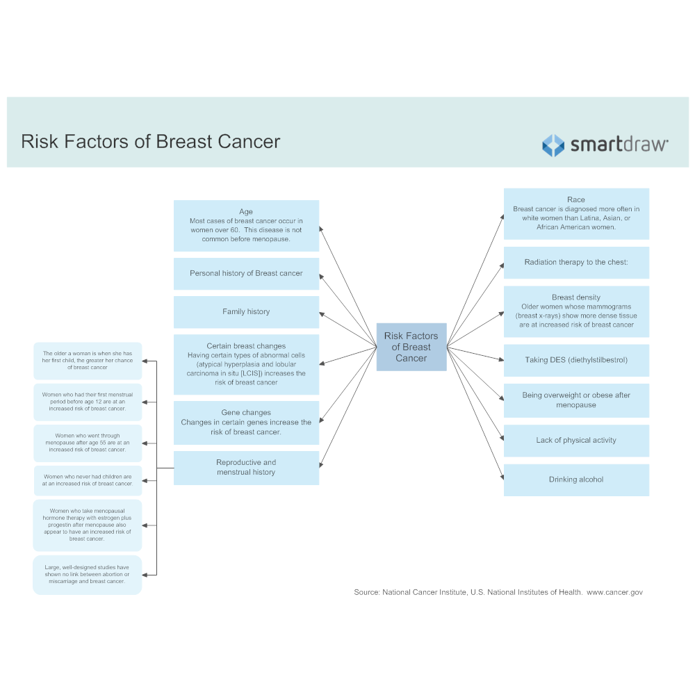 Example Image: Risk Factors of Breast Cancer