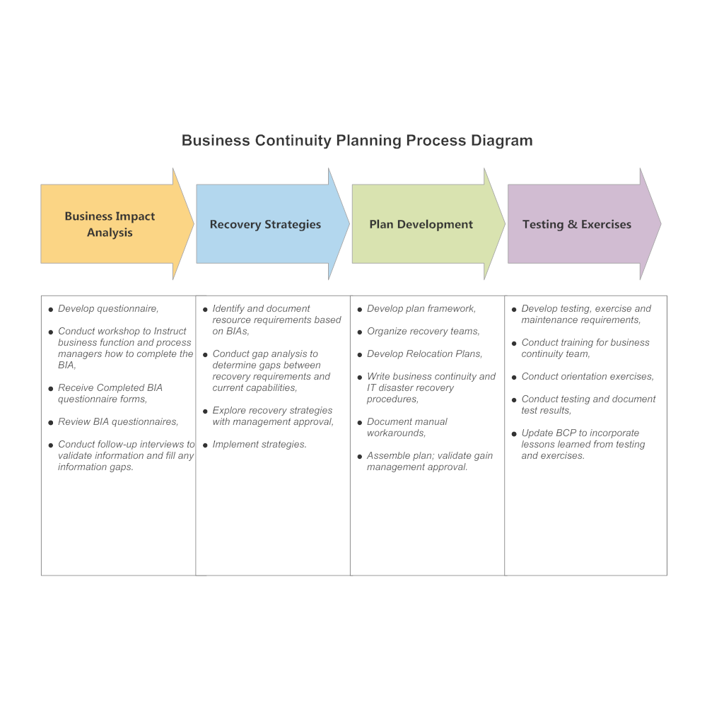 Attractive CLICK TO EDIT THIS EXAMPLE · Example Image: Business Continuity Planning  Process Diagram
