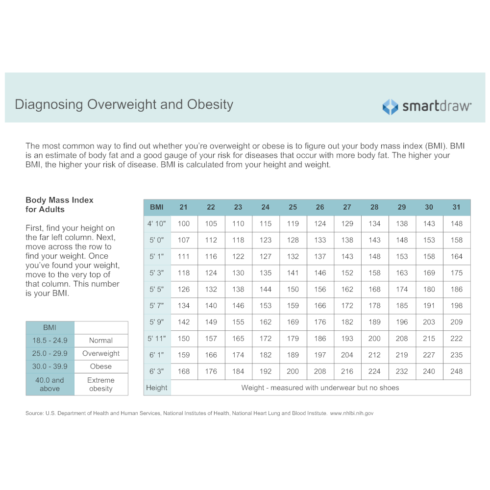 Example Image: Diagnosing Overweight and Obesity