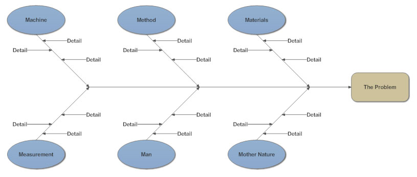 Cause effect diagram goalblockety cause effect diagram ccuart Image collections