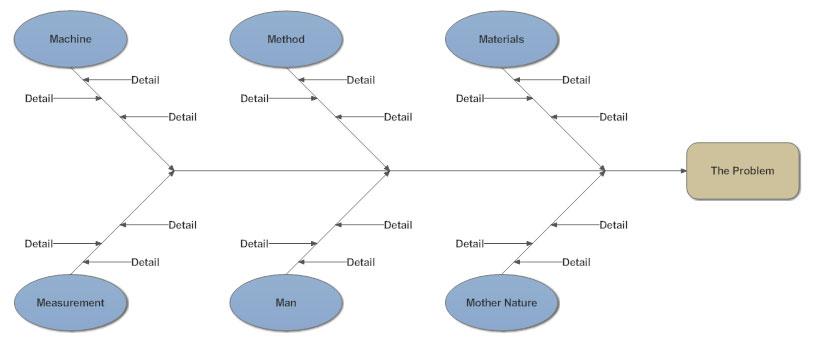 cause effect diagram