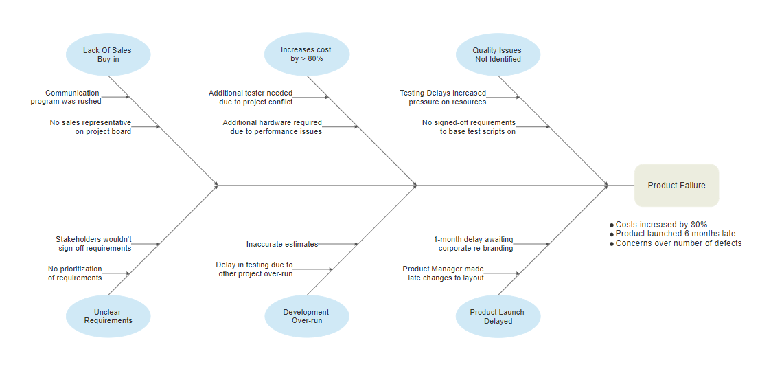 Cause & Effect Diagram Software - Free Templates to Make C&E Diagrams
