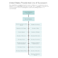 presidential succession in the united states The united states presidential line of succession is the order in which government officials replace the united states president if the president leaves office before an elected successor is.