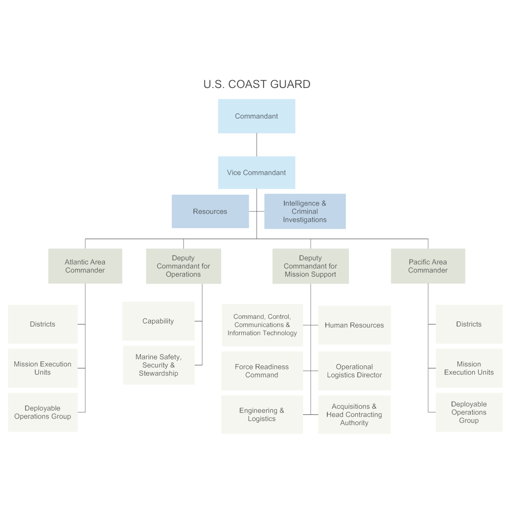 Example Image: U.S. Coast Guard - Chain of Command