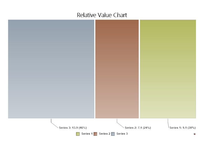 Relative value chart