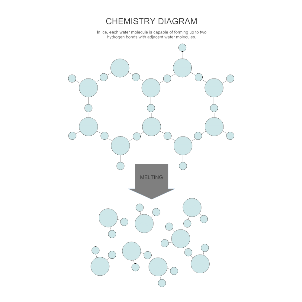 Melting chemistry diagram click to edit this example example image melting chemistry diagram ccuart Choice Image