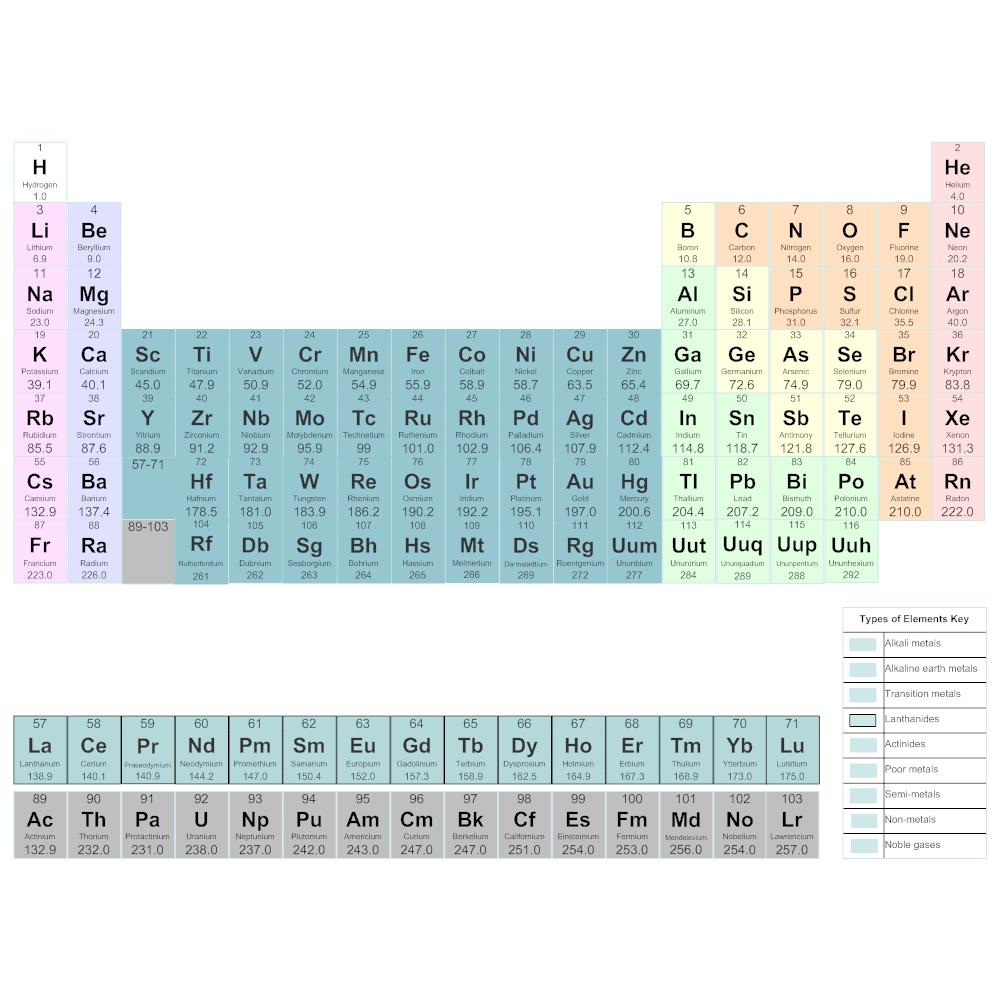 Chemistry Chart Ottodeemperor