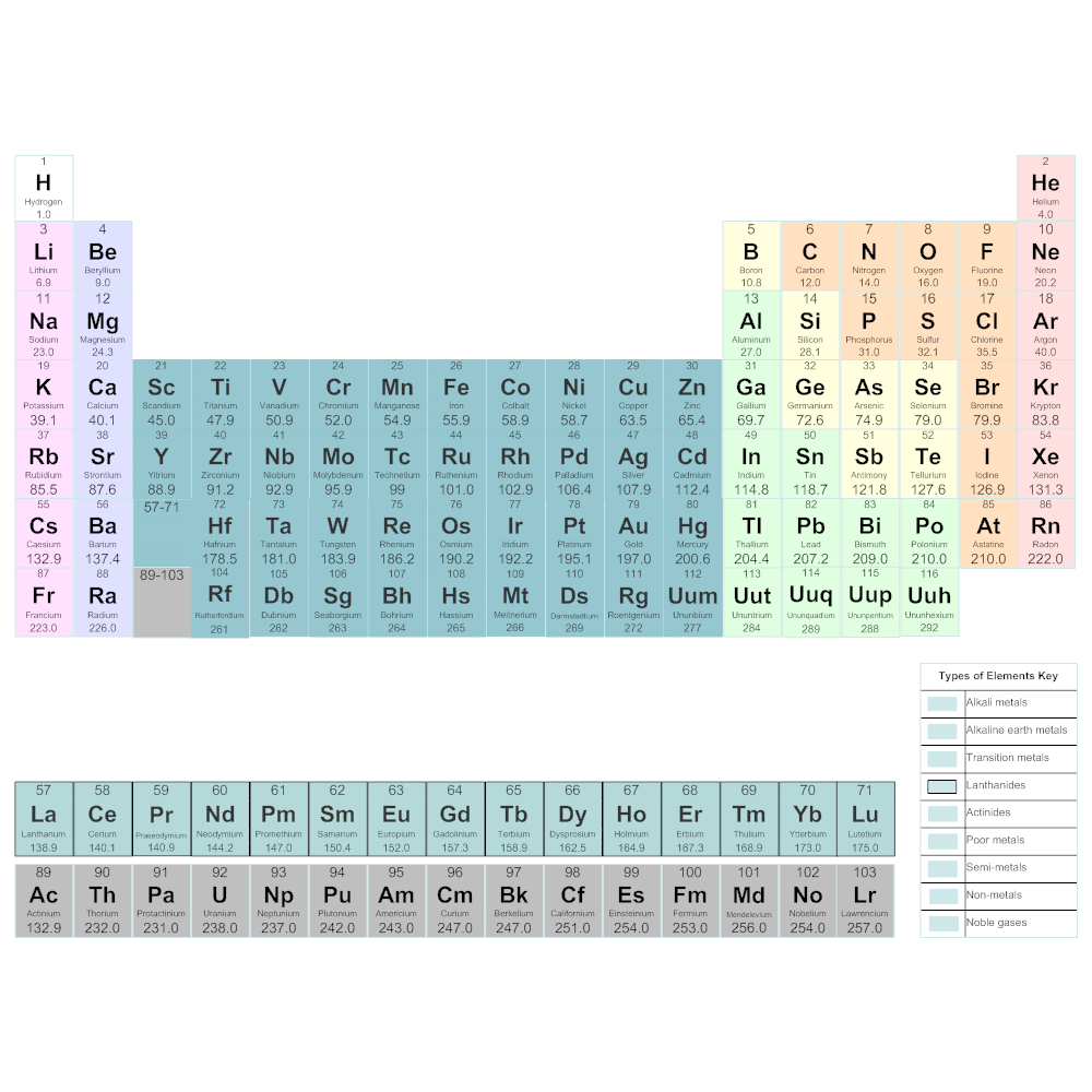 Periodic table chemistry chart urtaz Gallery
