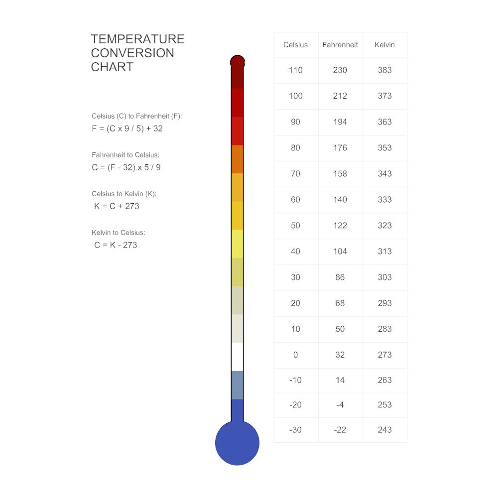 temperature conversion chart. Black Bedroom Furniture Sets. Home Design Ideas
