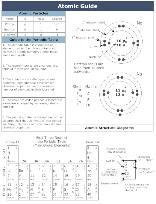 Chemistry chart how to make a chemistry chart chemistry chart ccuart Gallery