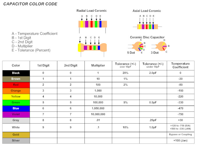 Circuit diagram learn everything about circuit diagrams color capacitor codes asfbconference2016 Image collections