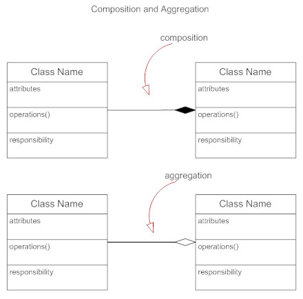 Class diagrams learn everything about class diagrams class diagram composition aggregation ccuart Images