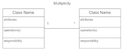 Class diagrams learn everything about class diagrams class diagram multiplicity ccuart Gallery