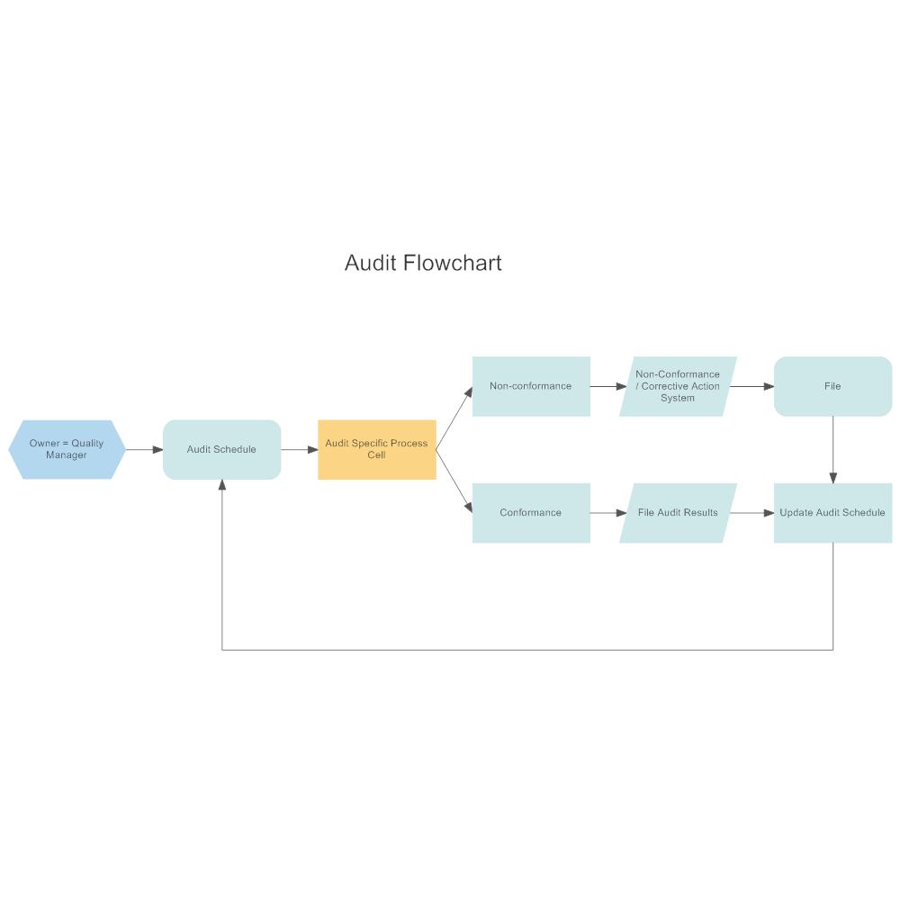 Flow Chart Templates – Flow Chart Templates