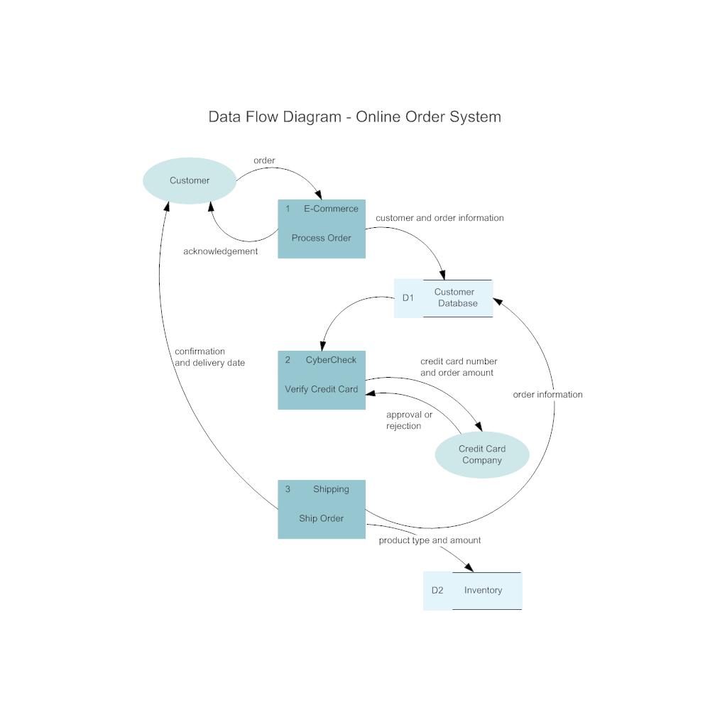 Example Image  Online Order System Data Flow Diagram