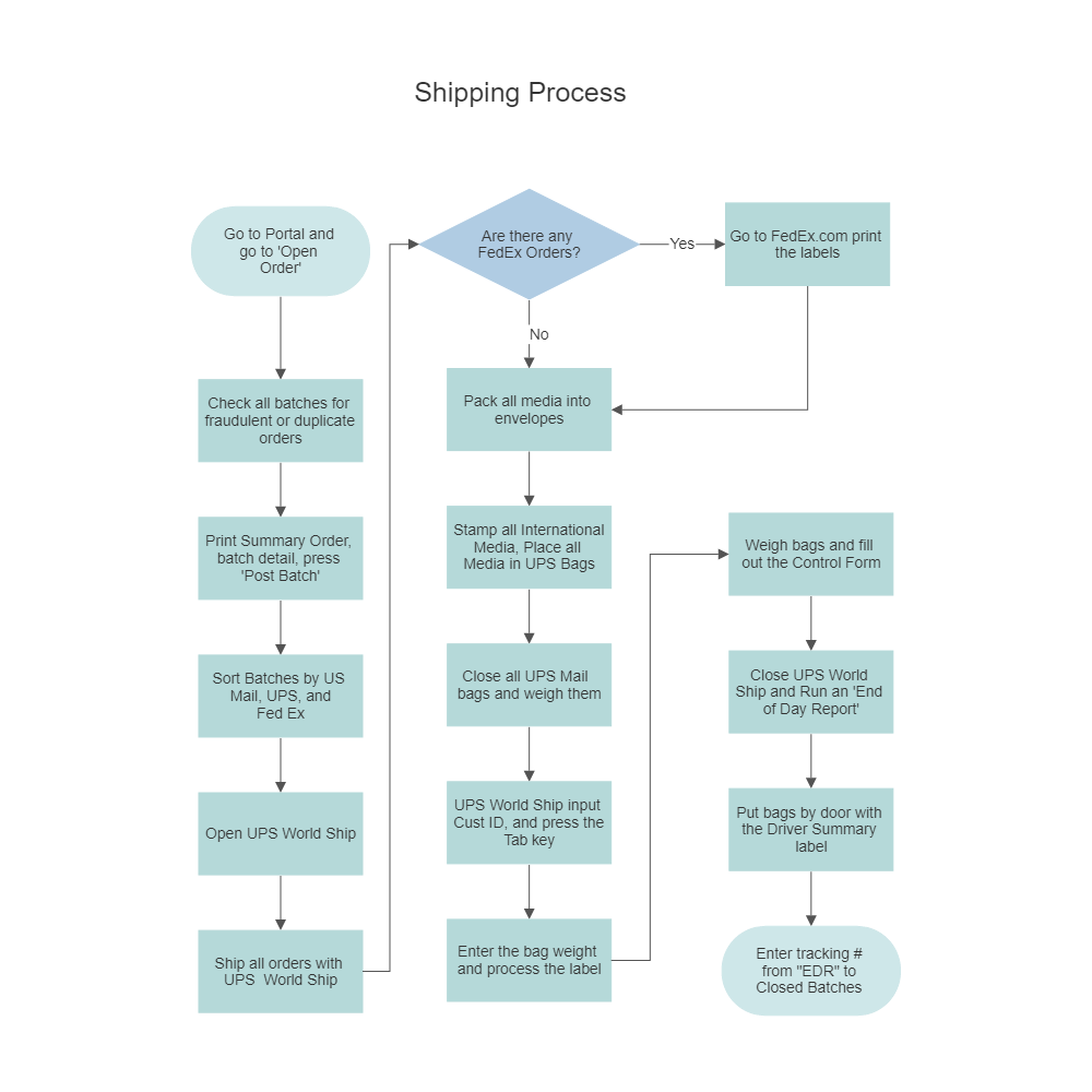 Flowchart templates try smartdraw free for Free work process flow chart template