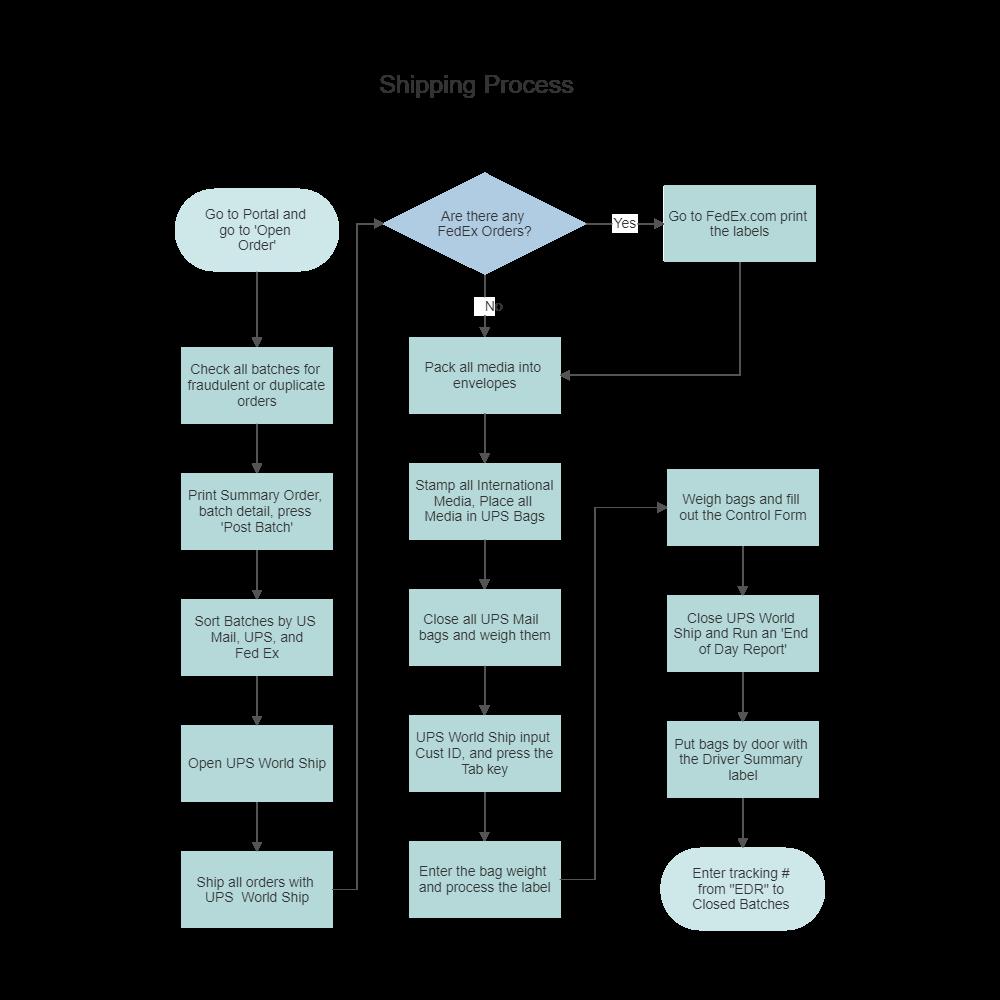 Flow Chart Templates – Blank Flow Chart