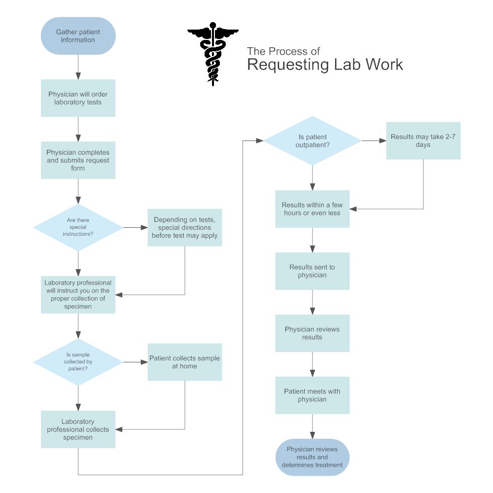 work flow chart Chart2paketsusudombaco