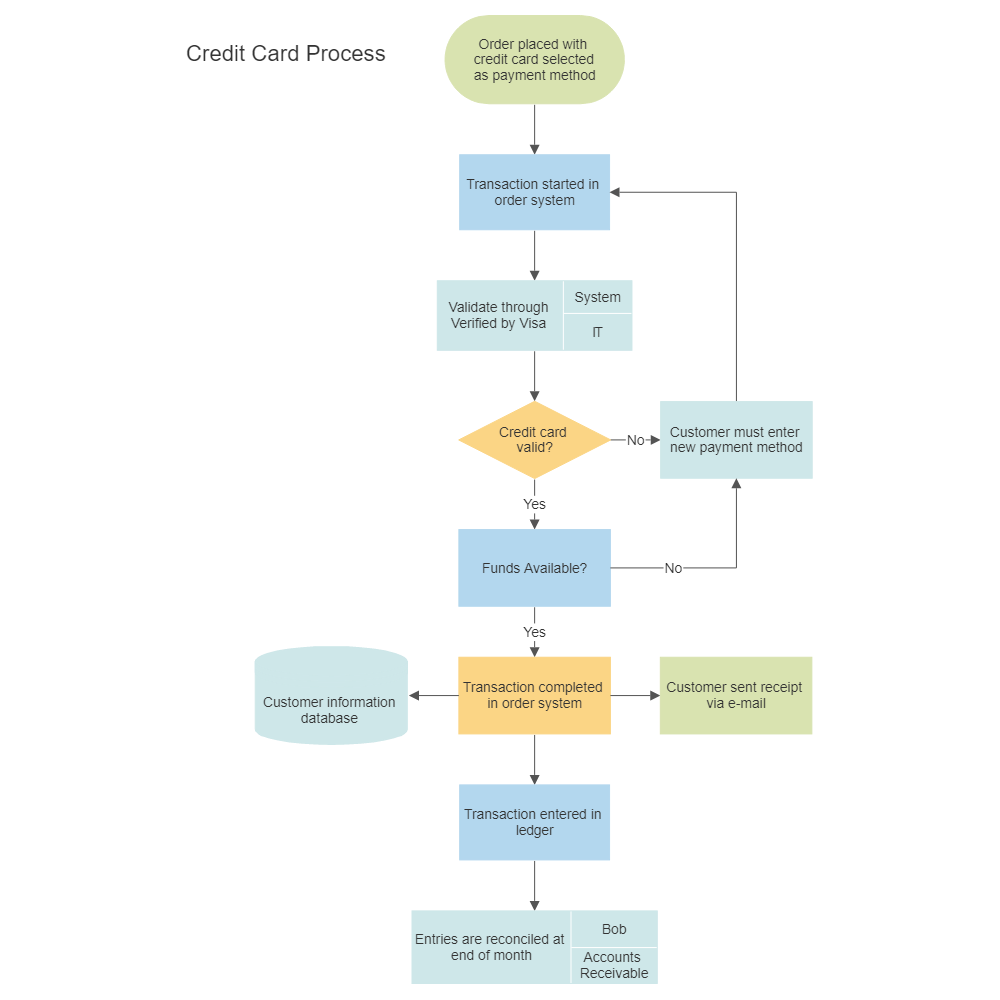 Flowchart templates get flow chart templates online credit card order process flowchart accmission Choice Image