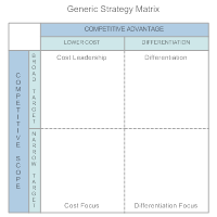 Generic Strategy Matrix