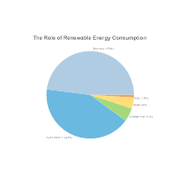 Renewable  Energy Consumption Pie Chart Example