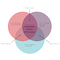 New Product Venn Diagram