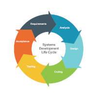Cycle Diagram Example - Systems Development Life Cycle