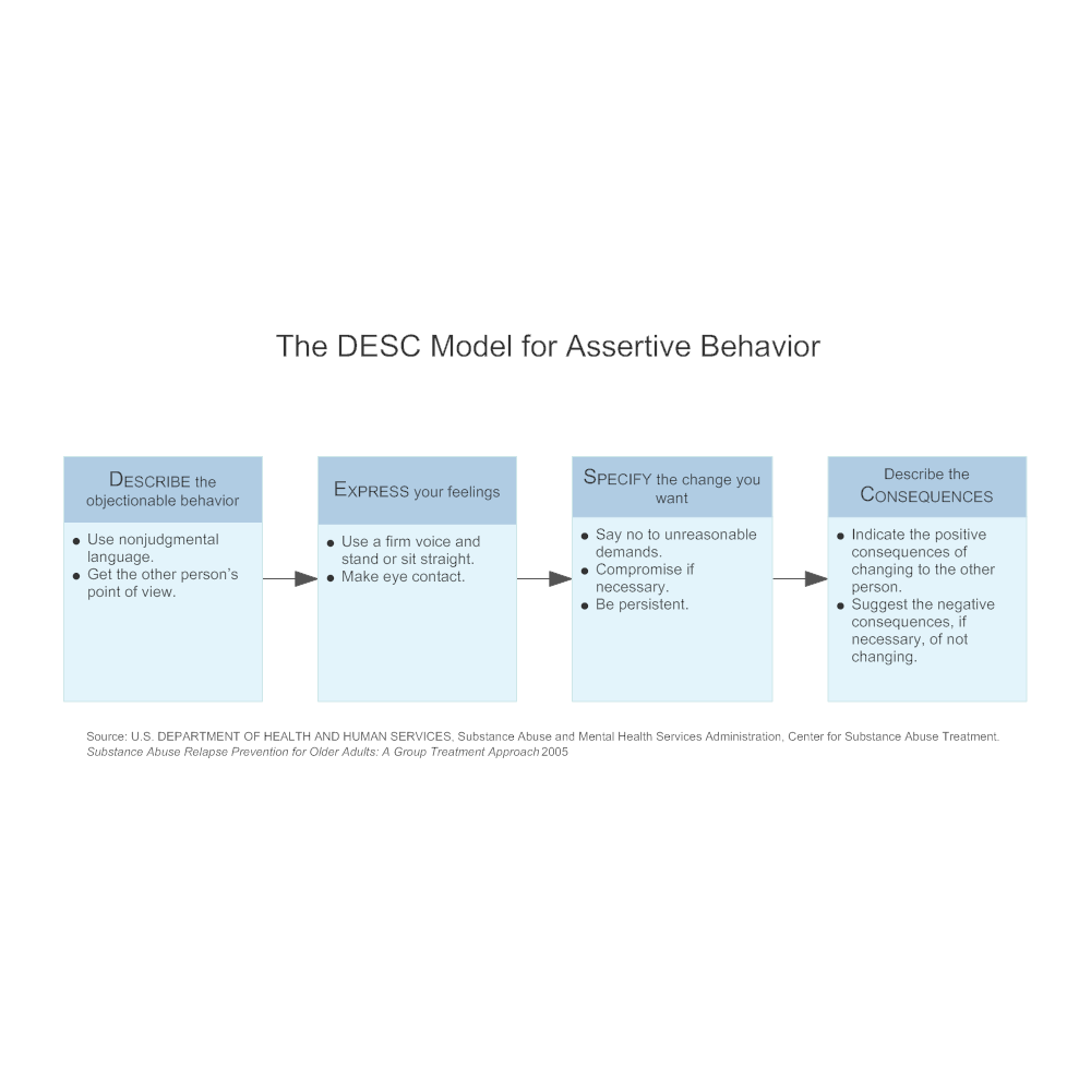 Example Image: The DESC Model for Assertive Behavior