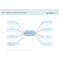 Risk Factors of Colorectal Cancer