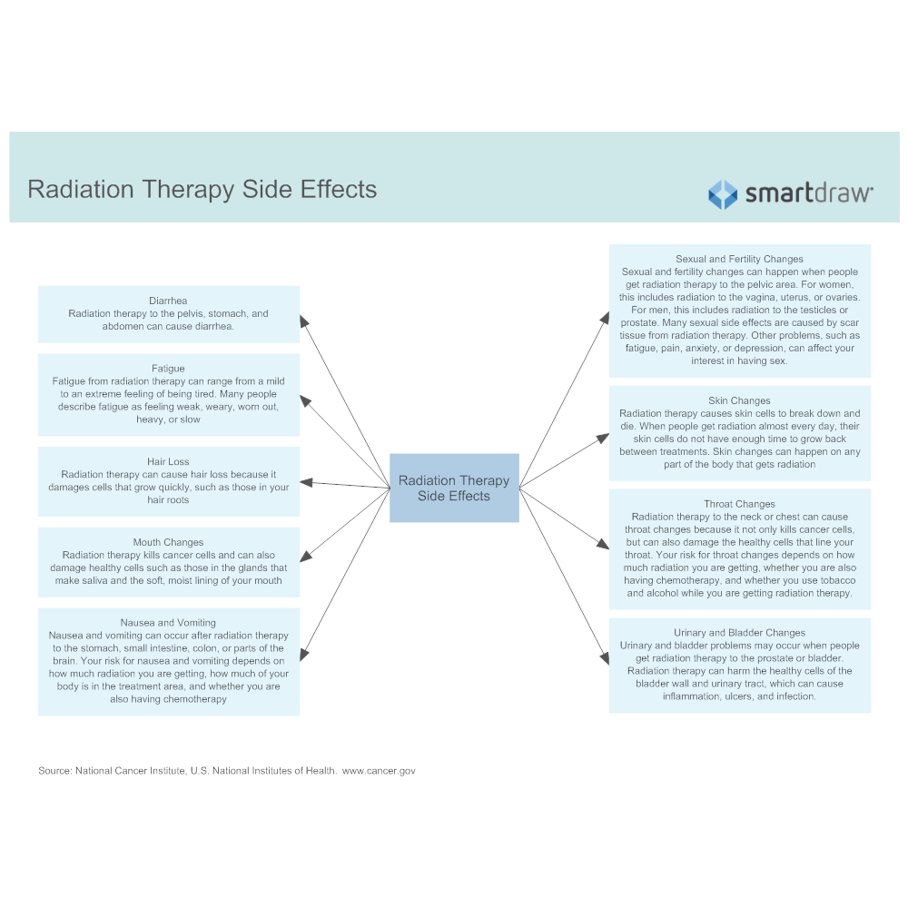 Example Image: Radiation Therapy Side Effects