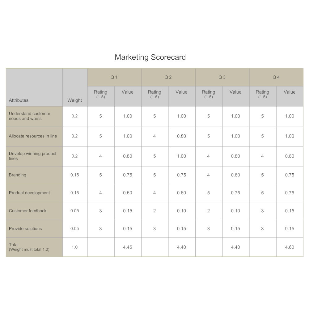Marketing Scorecard Competitive Analysis – Competitor Analysis Example