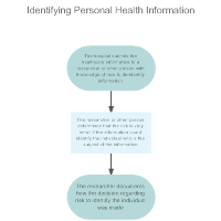 De-identifying and Re-identifying Personal Health Information