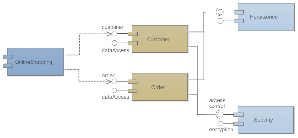 Component diagram example