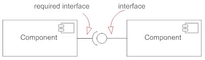 Component diagrams see examples learn what they are interface symbol ccuart Choice Image