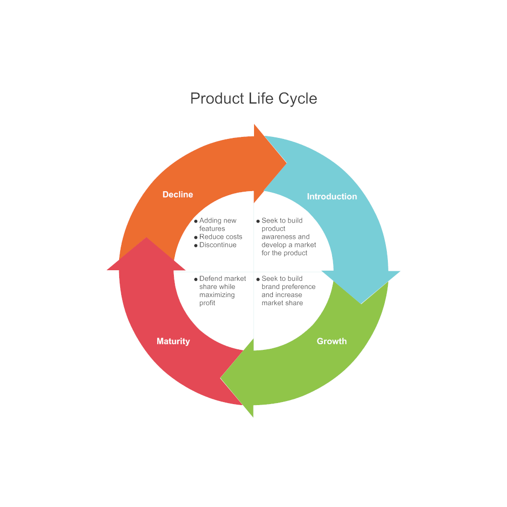 product life cycle examples